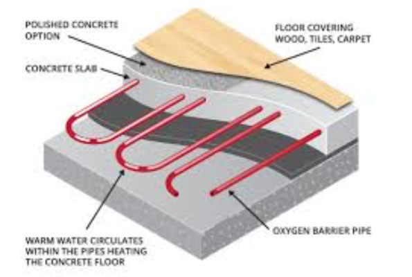 underfloor heating diagram